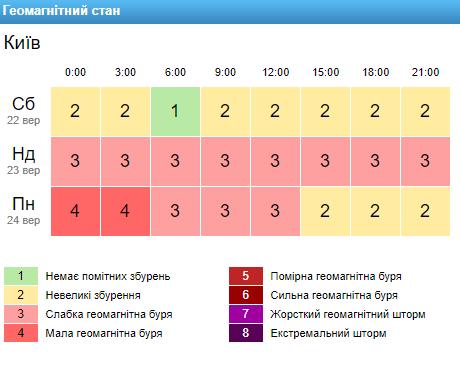 Погода на 23 вересня: в Україну прийде справжня осінь