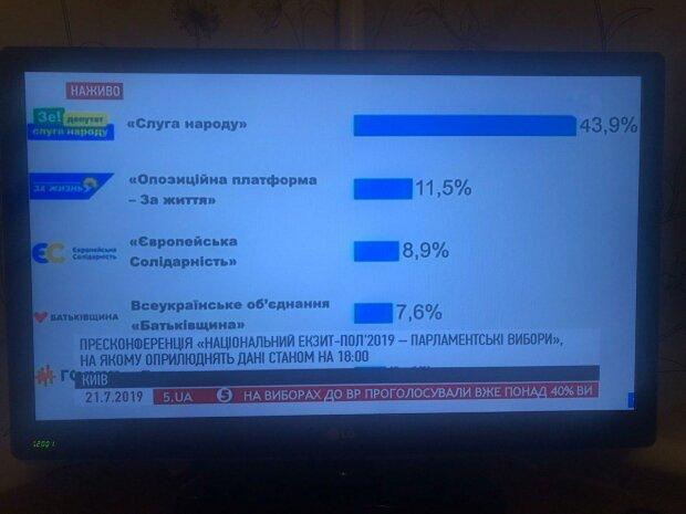 Екзит-пол парламентських виборів 2019: як проголосувала Україна