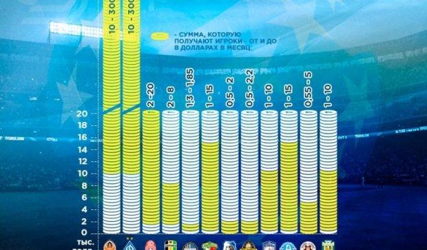 Які зарплати в українській прем'єр-лізі