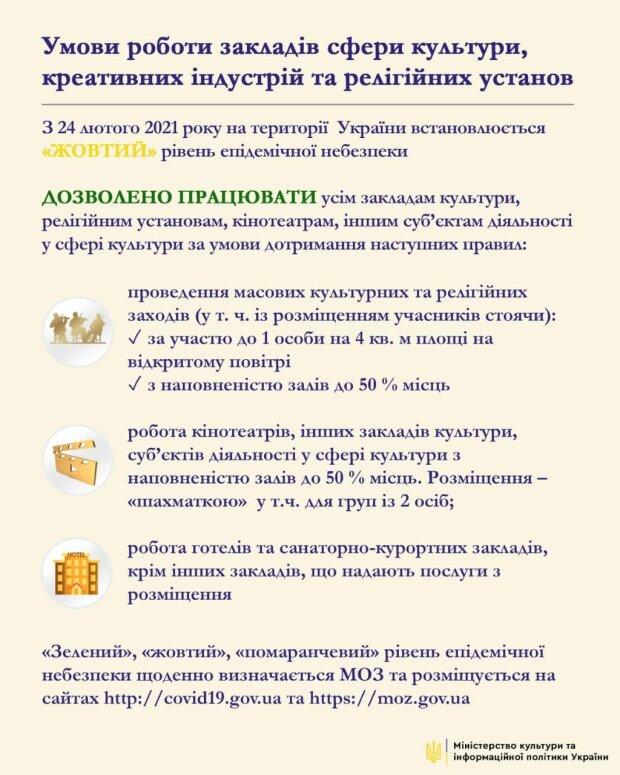 Условия работы учреждений сферы культуры, facebook.com/MKIPUkraine