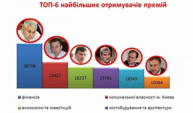 Киевские чиновники премировали себя 40 тысячами гривен (документы)